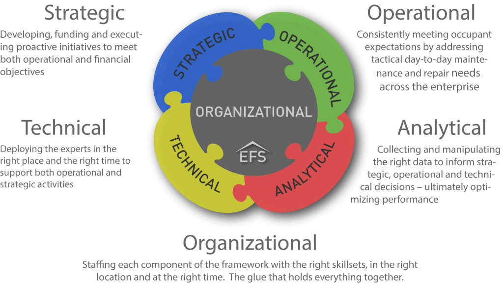 strategic management and financial performance Strategic financial management involves a defined view the performance of your of the usage and management of a company's financial resources to attain.